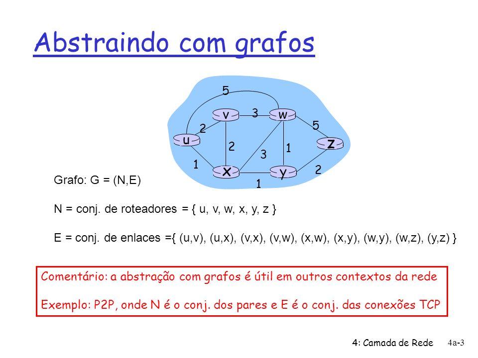 Abstraindo com grafos z x u y w v 5 2 3 1 Grafo: G = (N,E)