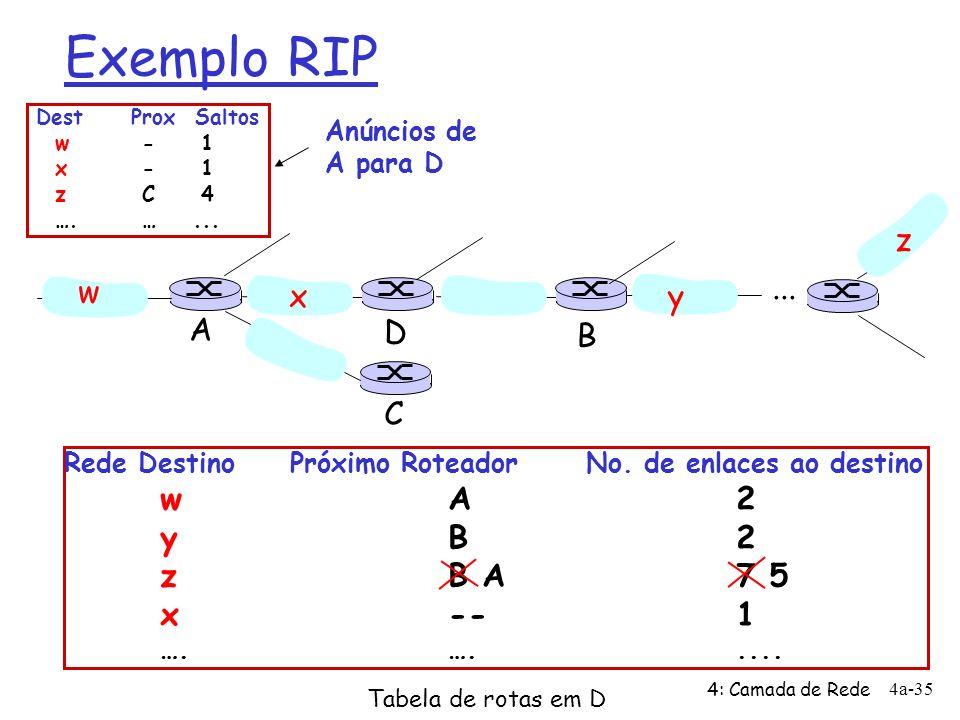 Exemplo RIP z w ... x y A D B C y B 2 z B A 7 5 x -- 1 Anúncios de