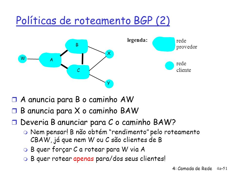 Políticas de roteamento BGP (2)