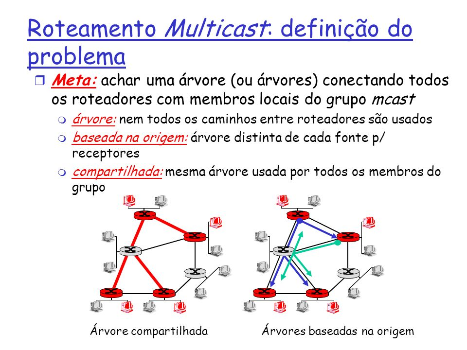 Roteamento Multicast: definição do problema