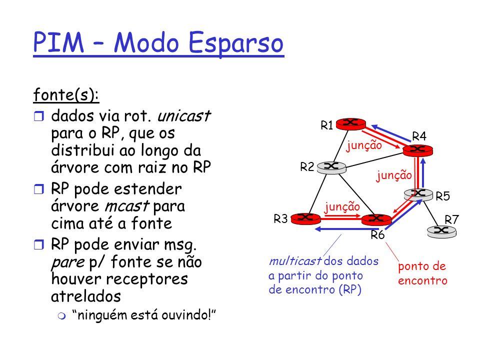 PIM – Modo Esparso fonte(s):