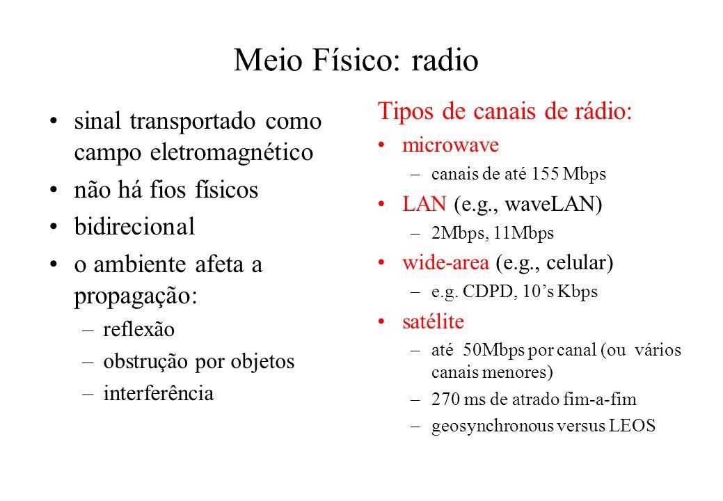 Meio Físico: radio Tipos de canais de rádio:
