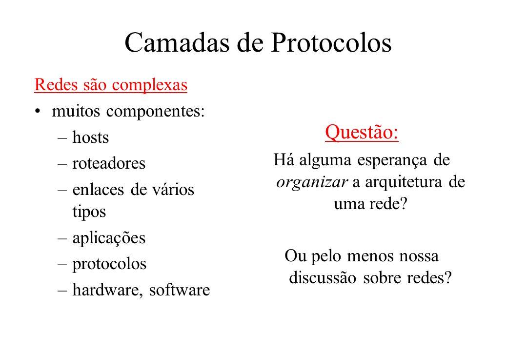 Camadas de Protocolos Questão: Redes são complexas muitos componentes:
