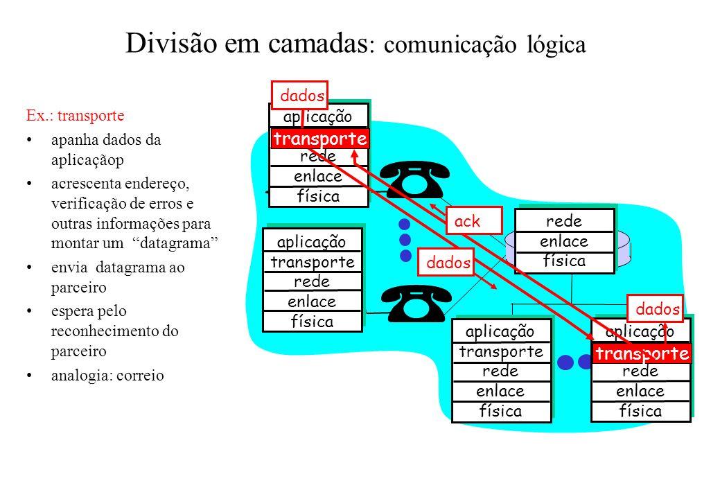Divisão em camadas: comunicação lógica