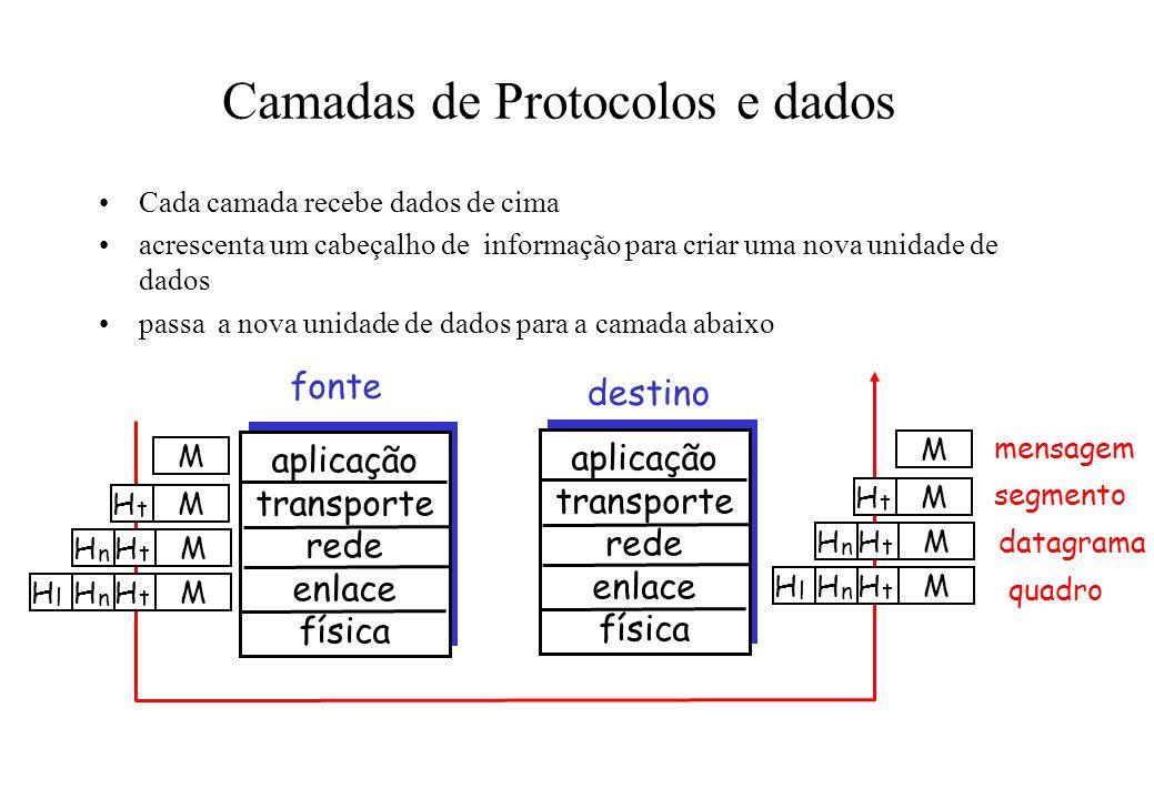 Camadas de Protocolos e dados