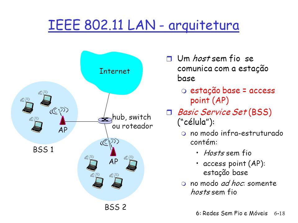 IEEE 802.11 LAN - arquitetura Internet. Um host sem fio se comunica com a estação base. estação base = access point (AP)