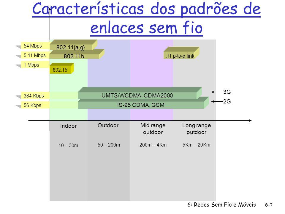 Características dos padrões de enlaces sem fio