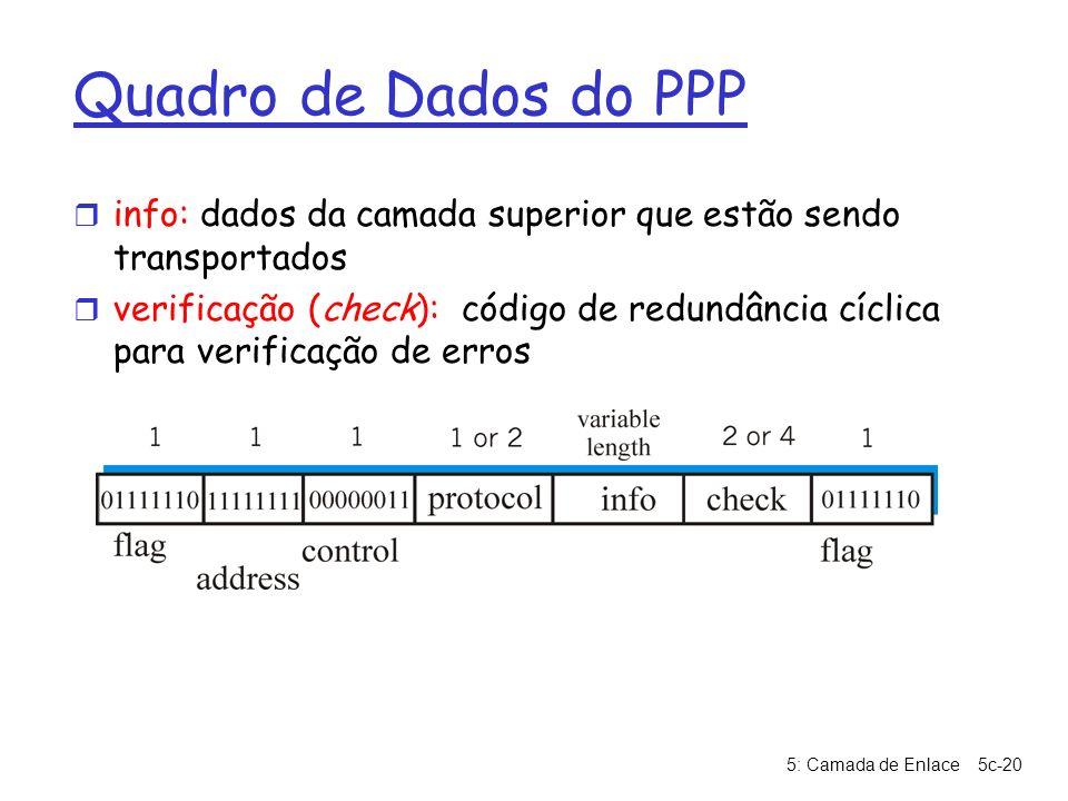 Quadro de Dados do PPP info: dados da camada superior que estão sendo transportados.