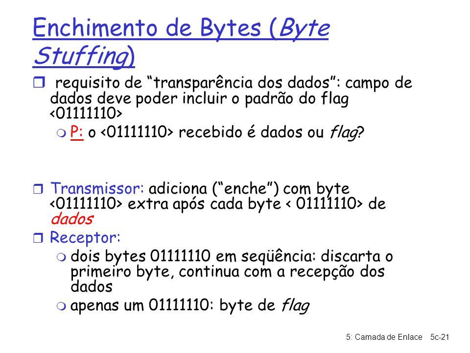 Enchimento de Bytes (Byte Stuffing)