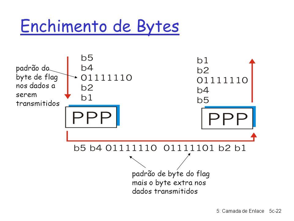 Enchimento de Bytes padrão do byte de flag nos dados a serem