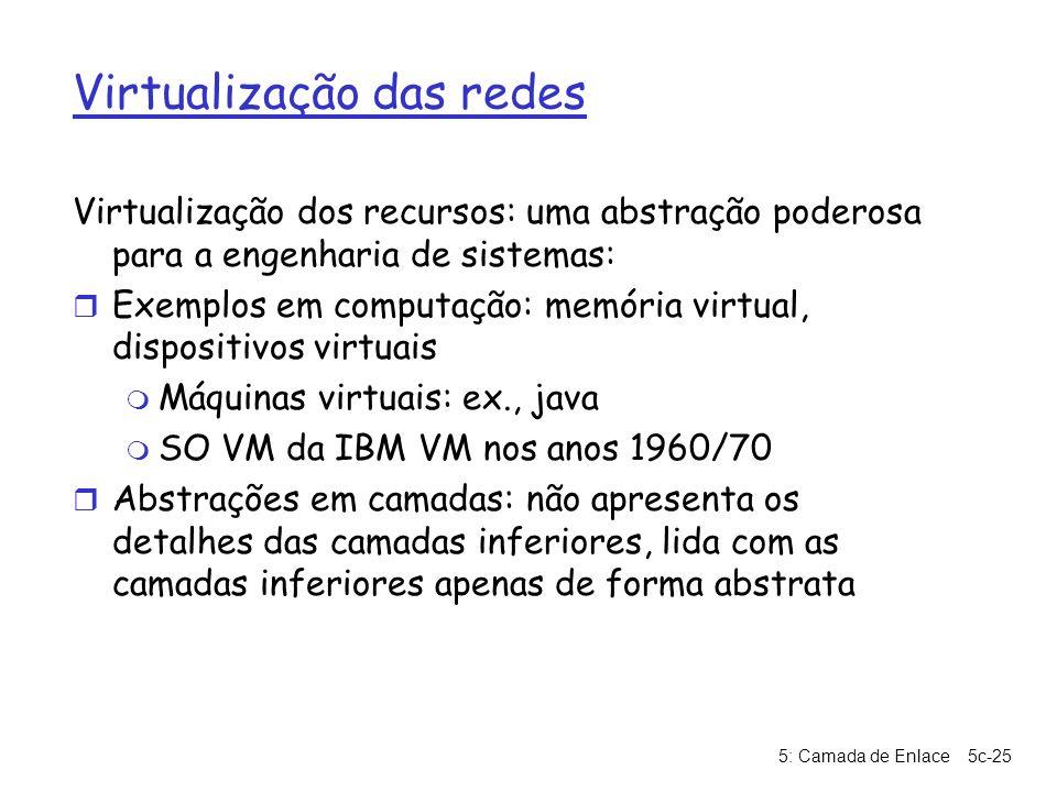 Virtualização das redes