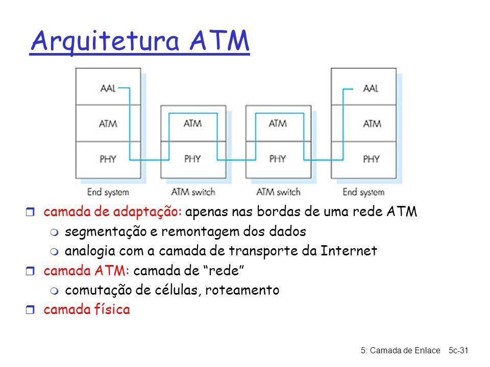 Arquitetura ATM camada de adaptação: apenas nas bordas de uma rede ATM