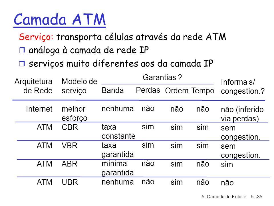 Camada ATM Serviço: transporta células através da rede ATM
