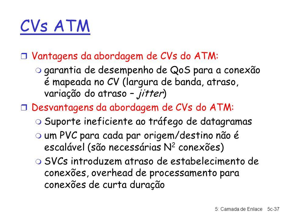 CVs ATM Vantagens da abordagem de CVs do ATM: