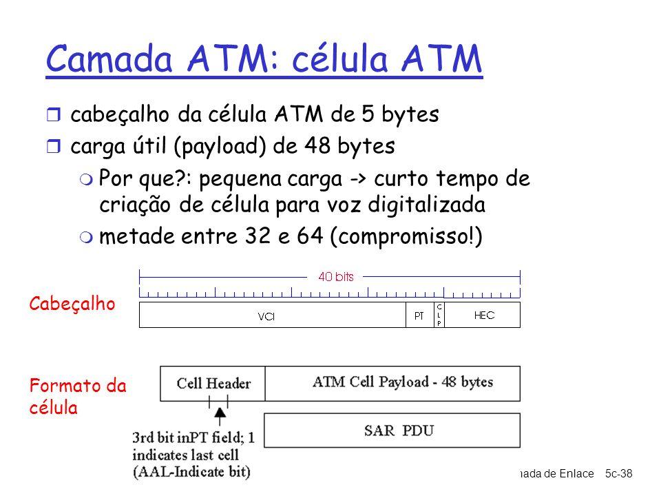 Camada ATM: célula ATM cabeçalho da célula ATM de 5 bytes