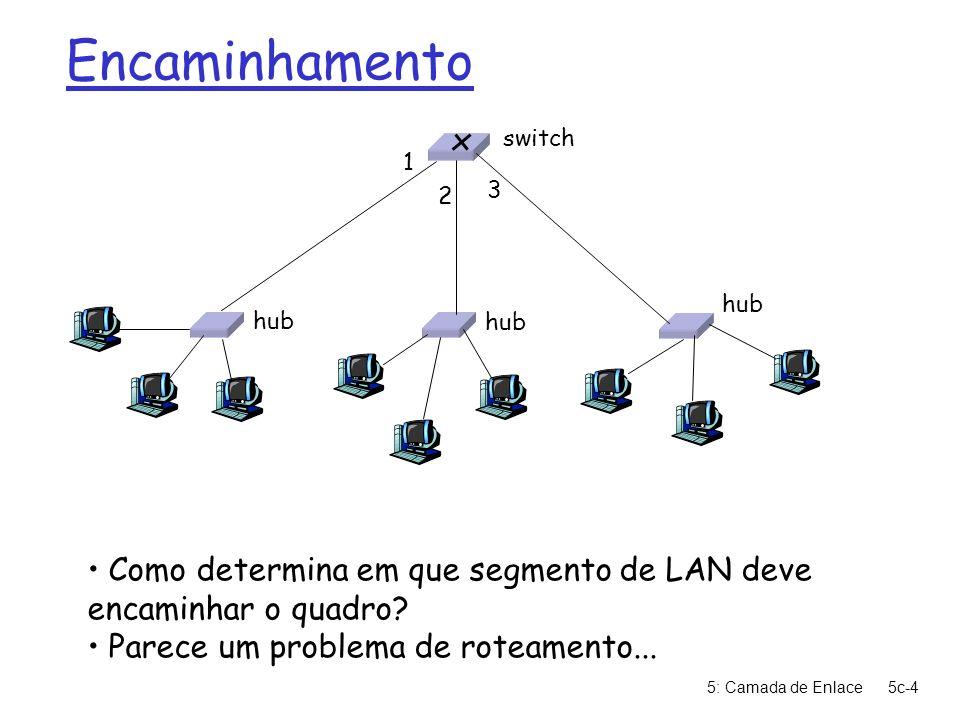 Encaminhamento hub. switch. 1. 3. 2. Como determina em que segmento de LAN deve encaminhar o quadro