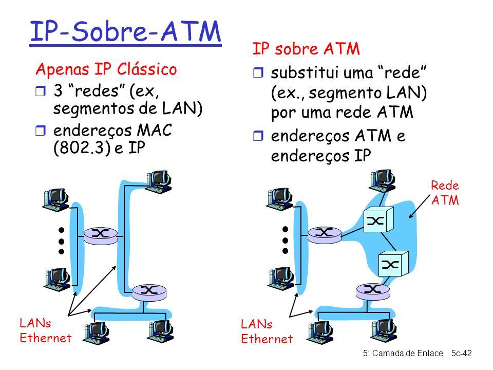 IP-Sobre-ATM IP sobre ATM