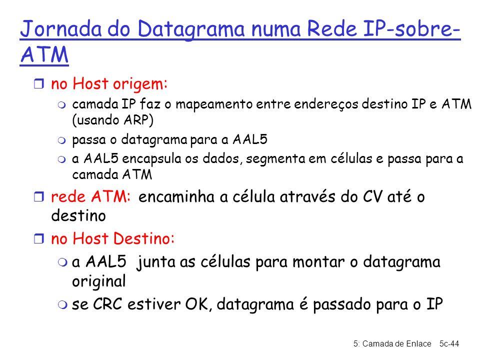 Jornada do Datagrama numa Rede IP-sobre-ATM