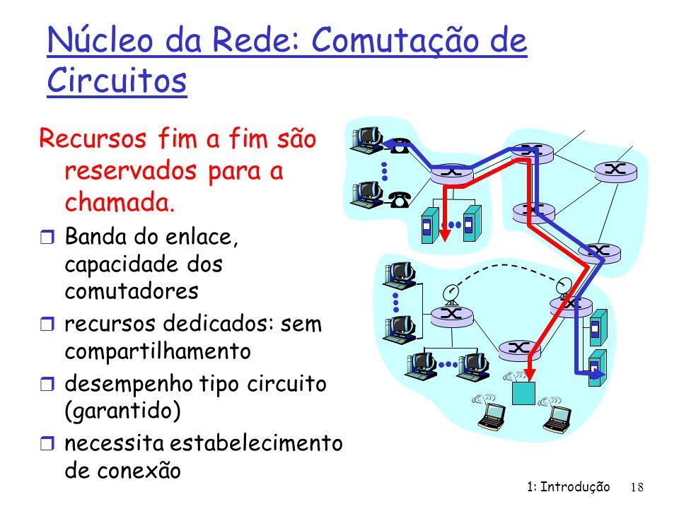 Núcleo da Rede: Comutação de Circuitos