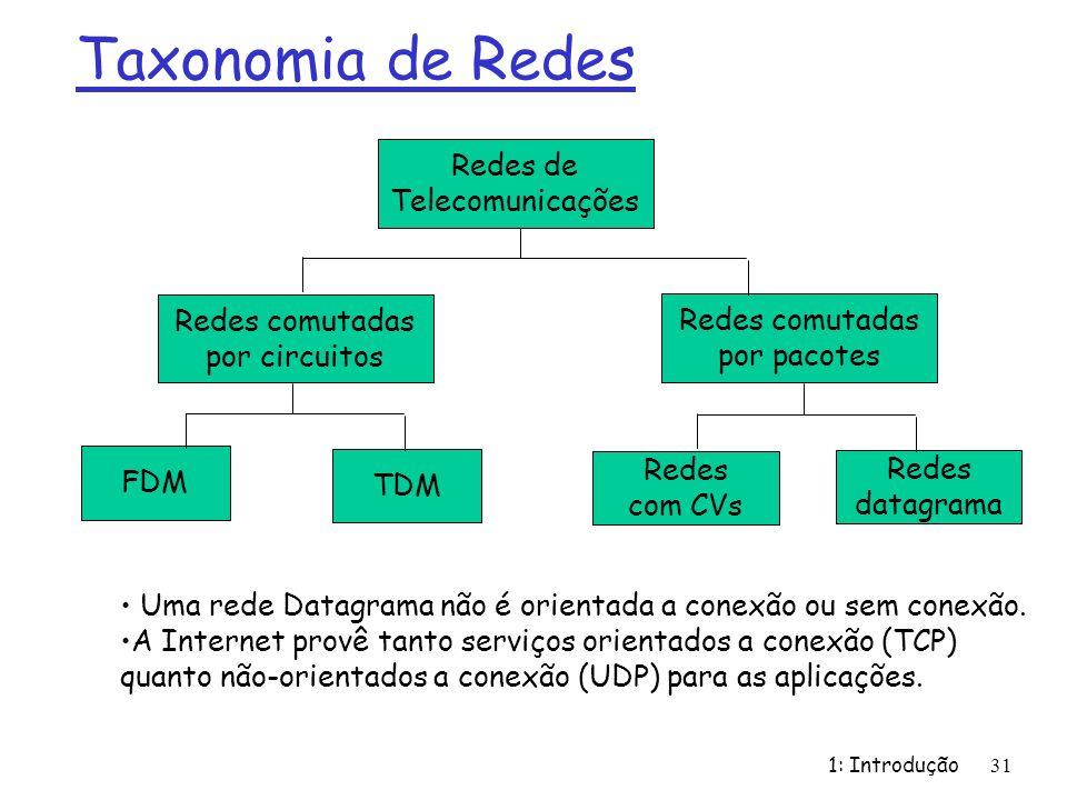 Taxonomia de Redes Redes de Telecomunicações Redes comutadas