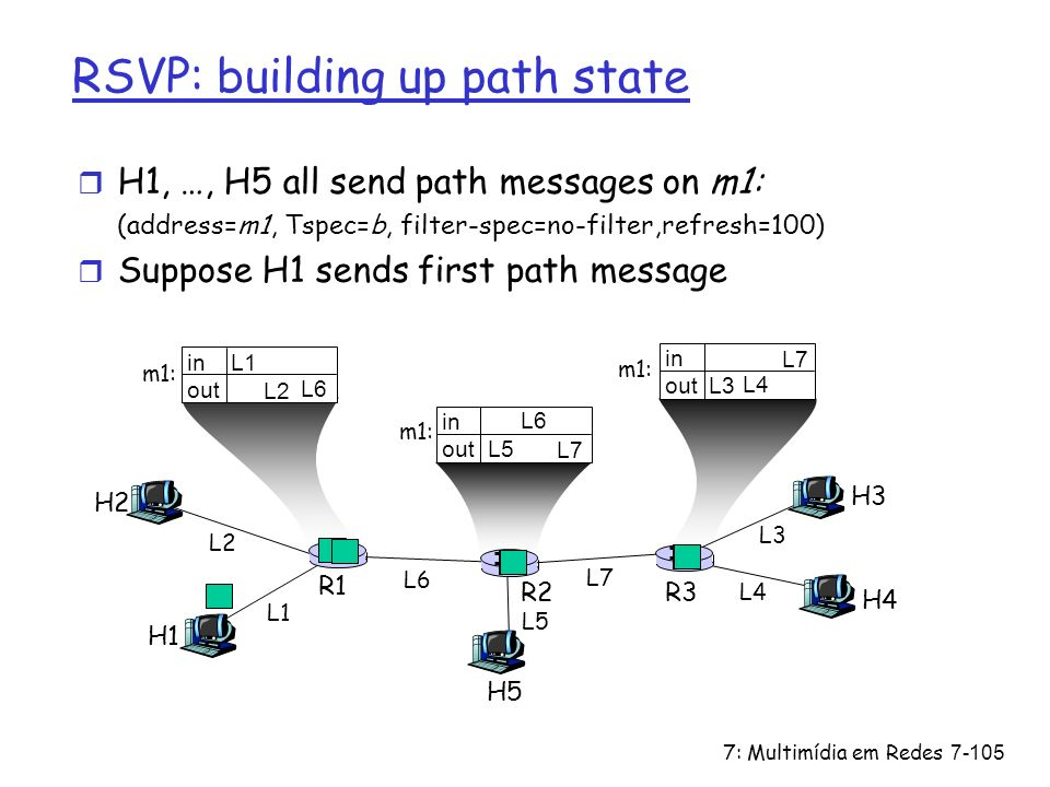 RSVP: building up path state