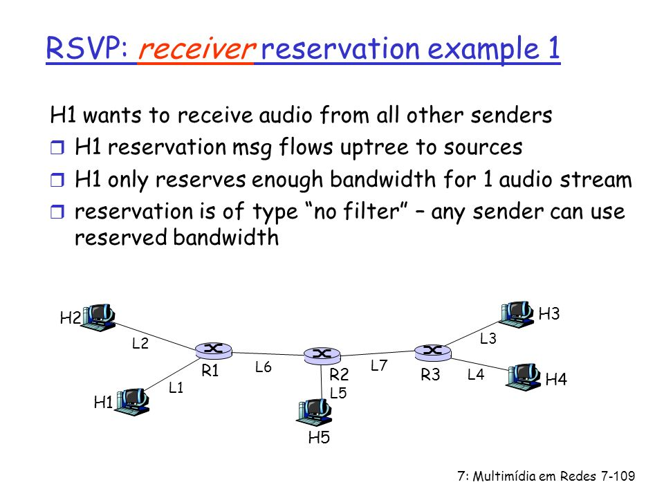 RSVP: receiver reservation example 1