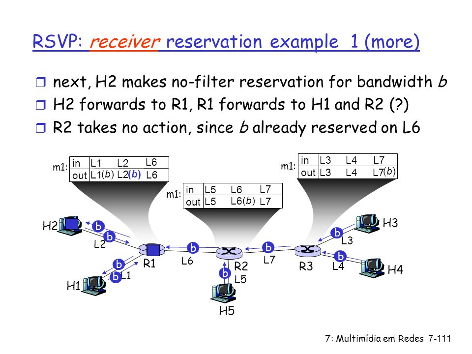 RSVP: receiver reservation example 1 (more)