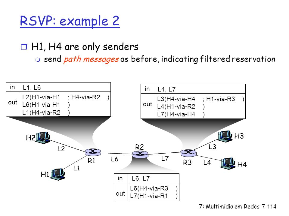 RSVP: example 2 H1, H4 are only senders