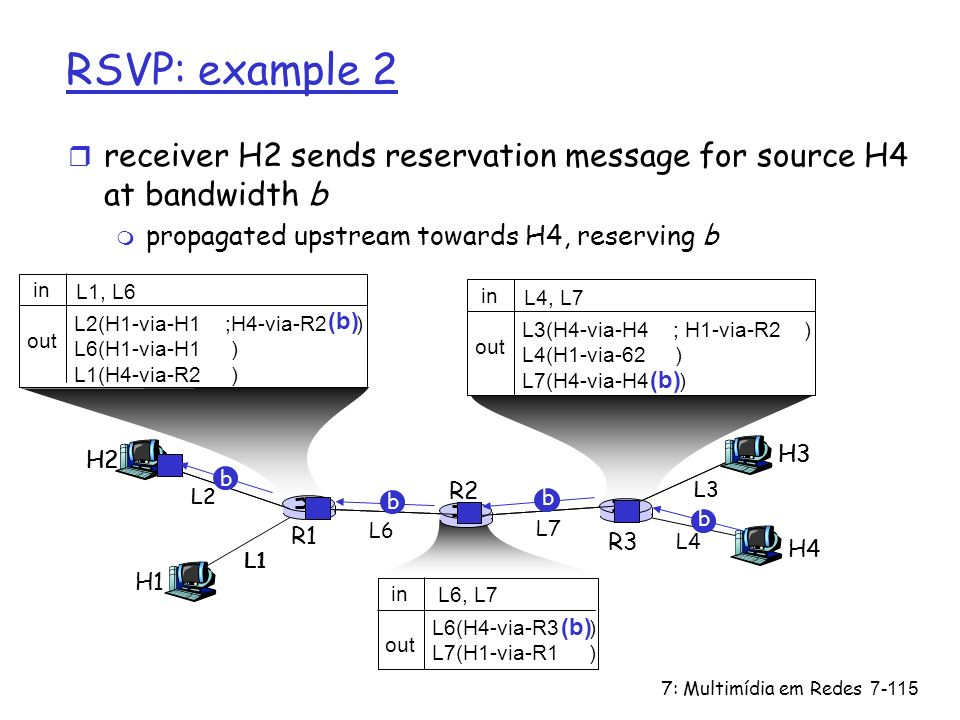 RSVP: example 2 receiver H2 sends reservation message for source H4 at bandwidth b. propagated upstream towards H4, reserving b.