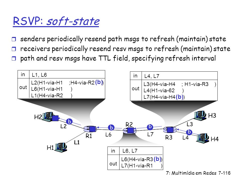 RSVP: soft-state senders periodically resend path msgs to refresh (maintain) state.