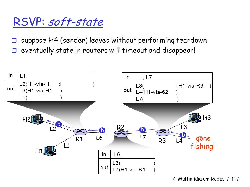 RSVP: soft-state suppose H4 (sender) leaves without performing teardown. eventually state in routers will timeout and disappear!