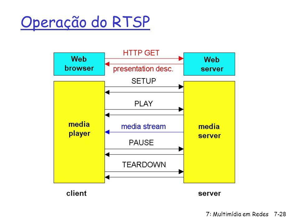 Operação do RTSP 7: Multimídia em Redes