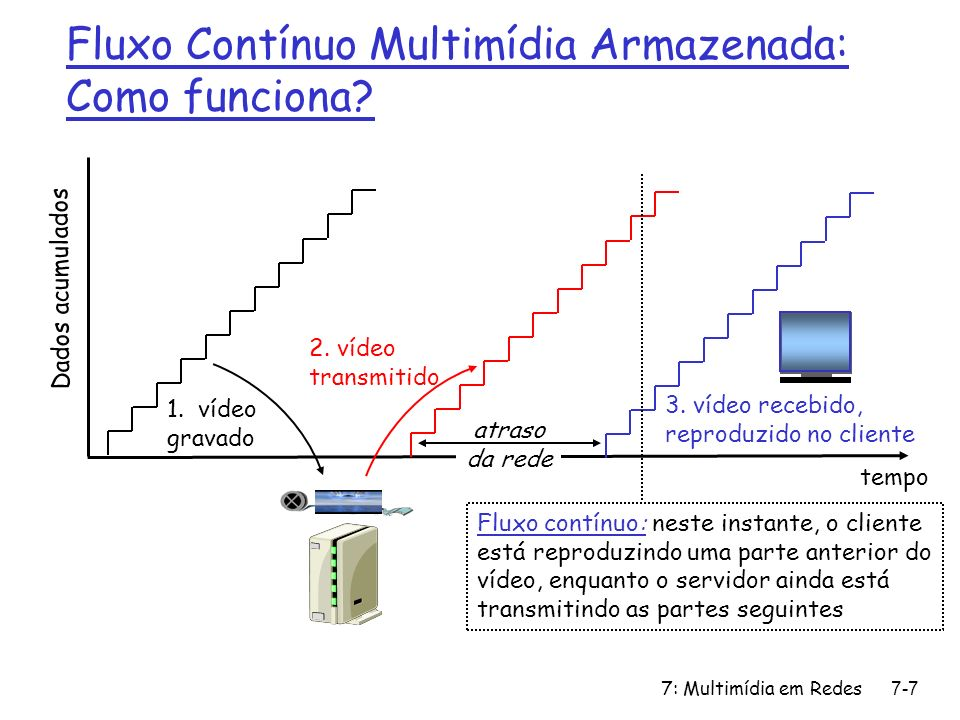 Fluxo Contínuo Multimídia Armazenada: Como funciona