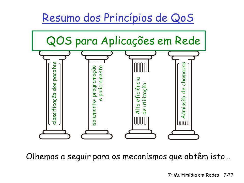 Resumo dos Princípios de QoS