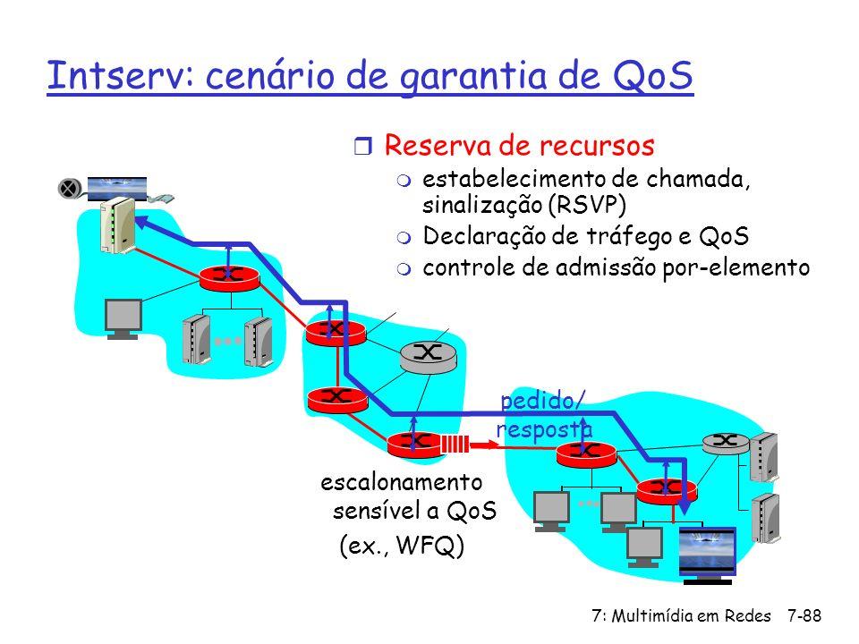 Intserv: cenário de garantia de QoS