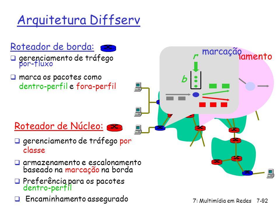 . Arquitetura Diffserv Roteador de borda: marcação r escalonamento b