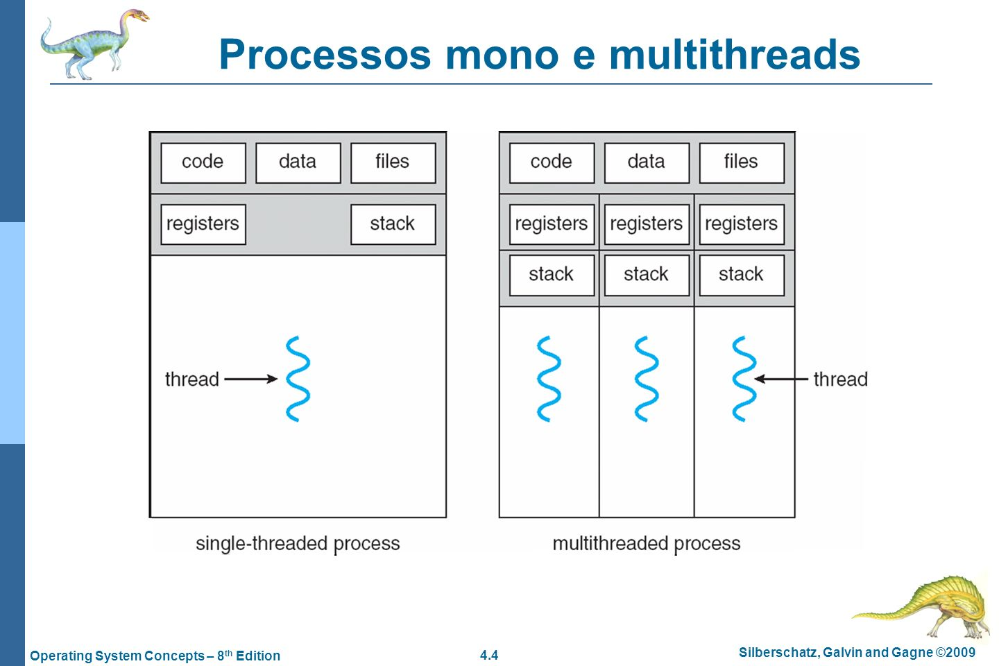 Processos mono e multithreads