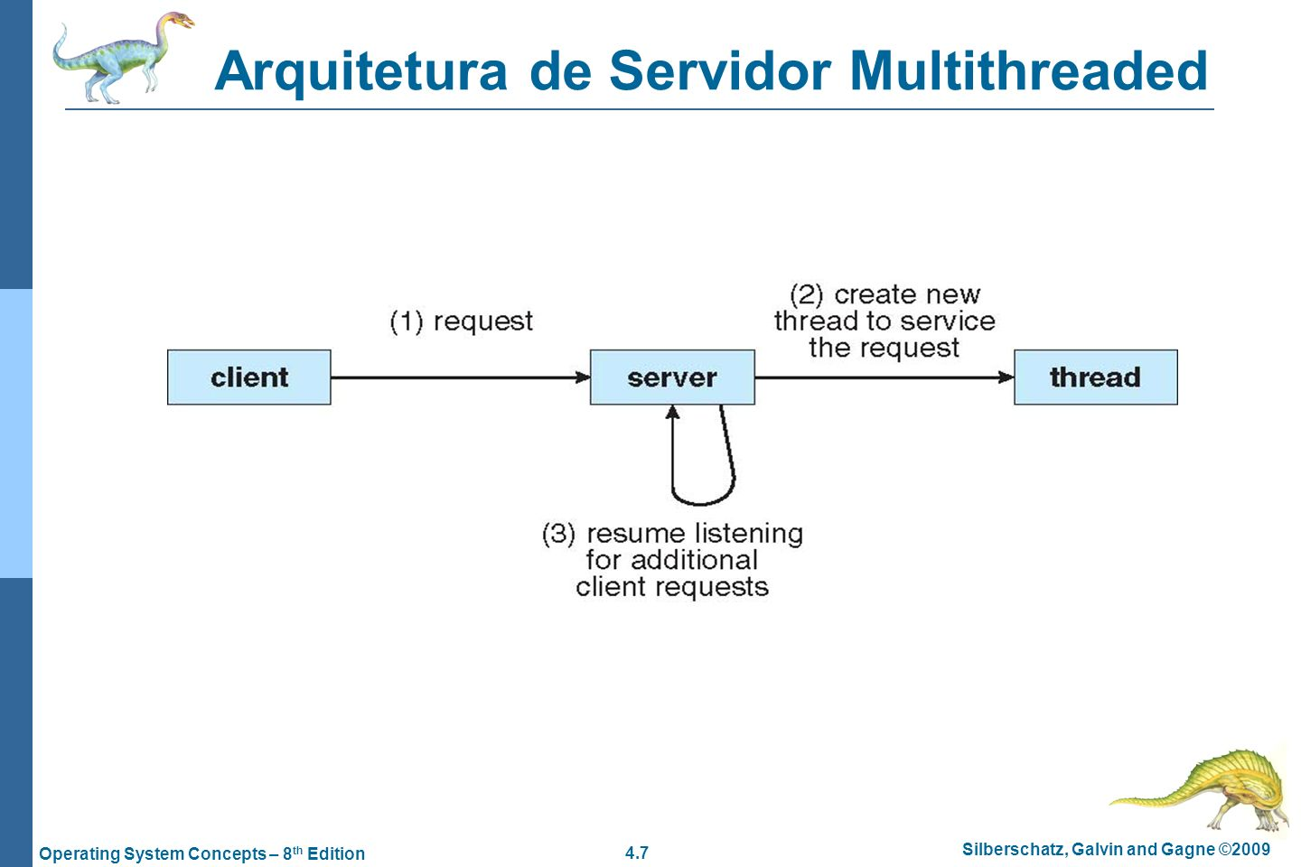 Arquitetura de Servidor Multithreaded