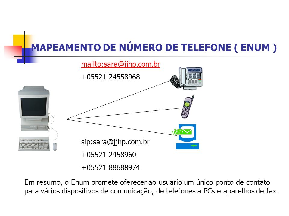 MAPEAMENTO DE NÚMERO DE TELEFONE ( ENUM )