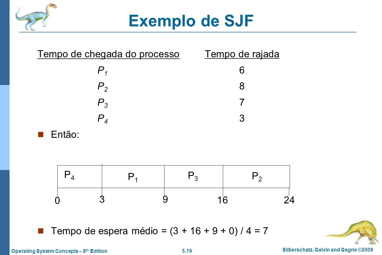 Exemplo de SJF Tempo de chegada do processo Tempo de rajada P1 0.0 6