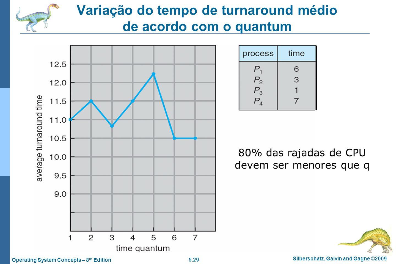 Variação do tempo de turnaround médio de acordo com o quantum