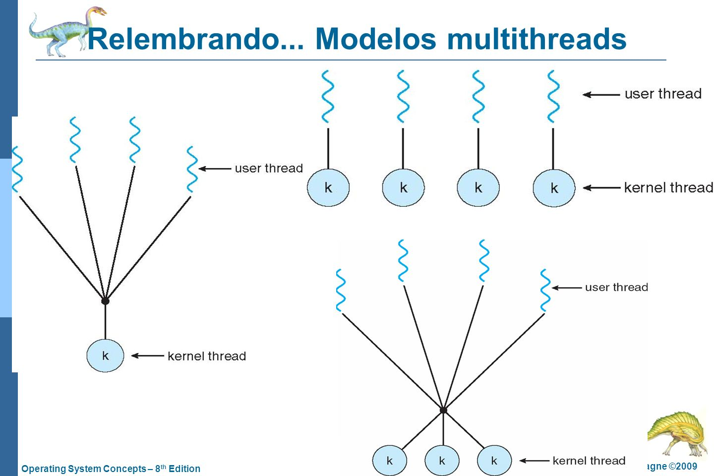 Relembrando... Modelos multithreads