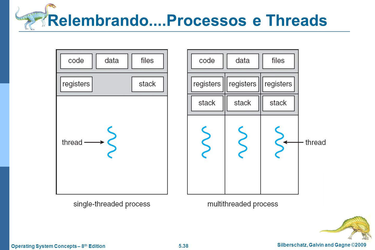 Relembrando....Processos e Threads