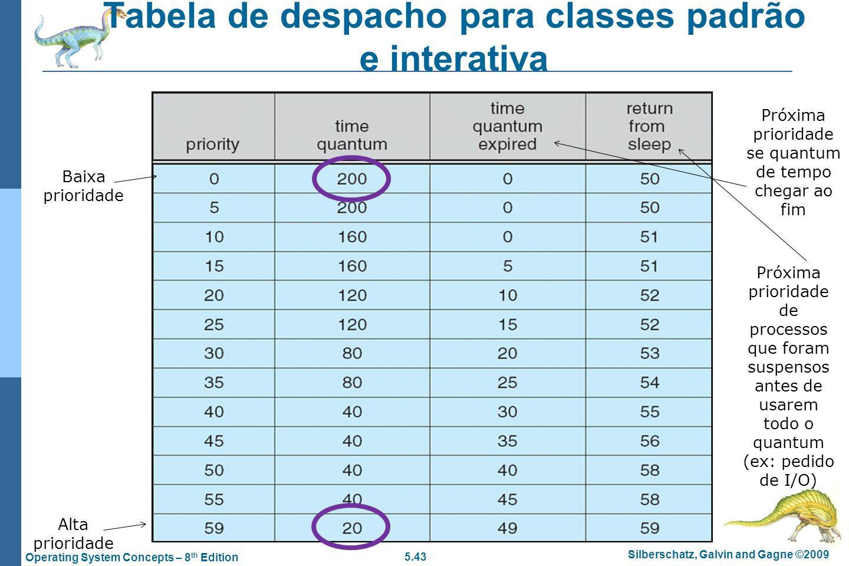 Tabela de despacho para classes padrão e interativa