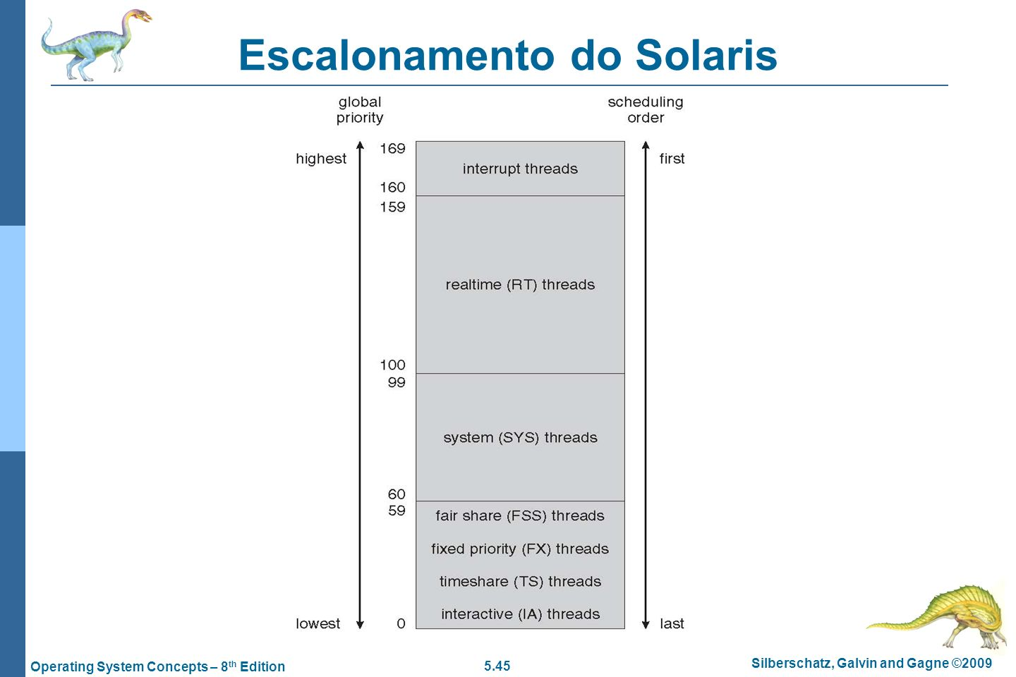 Escalonamento do Solaris