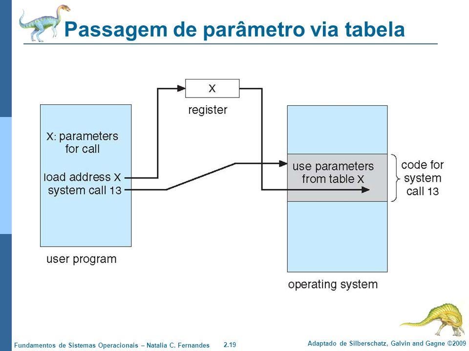 Passagem de parâmetro via tabela