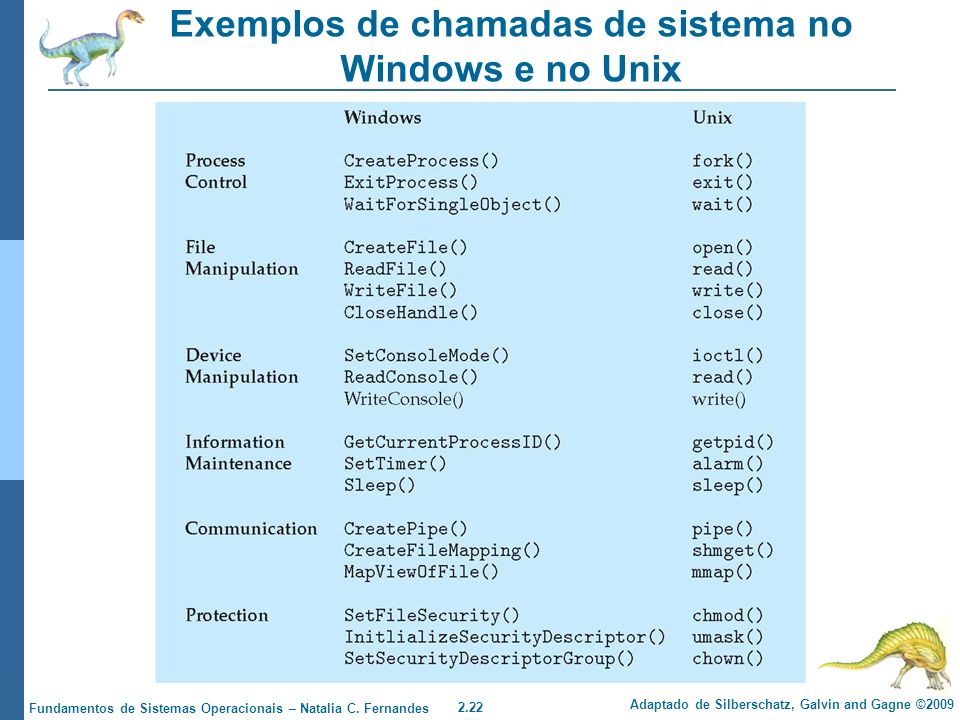 Exemplos de chamadas de sistema no Windows e no Unix