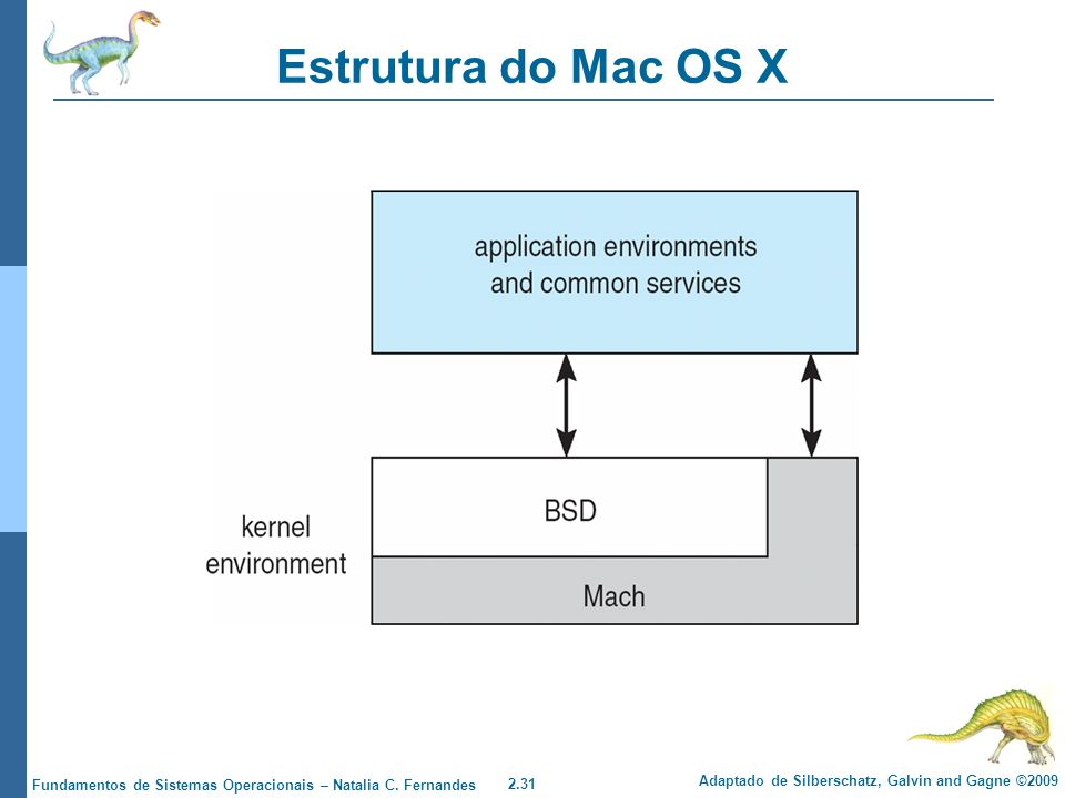 Estrutura do Mac OS X