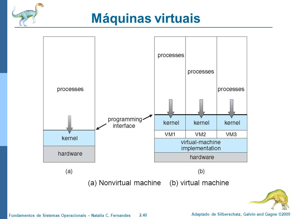 Máquinas virtuais (a) Nonvirtual machine (b) virtual machine