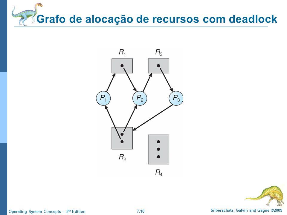 Grafo de alocação de recursos com deadlock